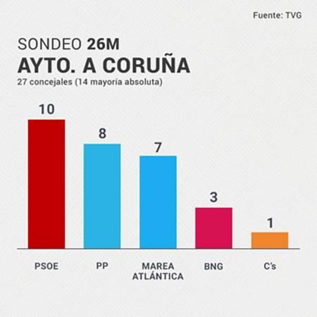 El PSOE vence en el Ayuntamiento de A Coruña