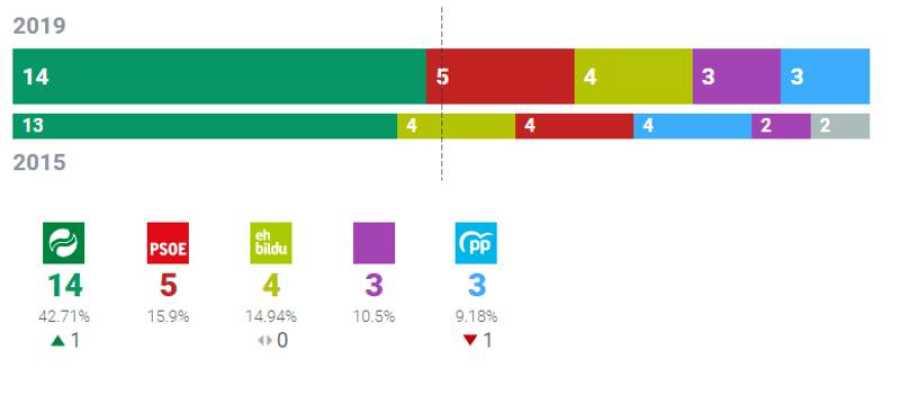 Resultados Ayuntamiento de Bilbao
