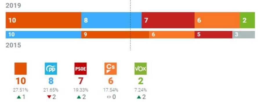 Resultados Ayuntamiento de Valencia
