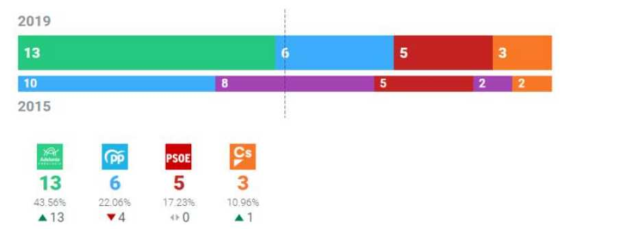 Resultados Ayuntamiento de Cádiz