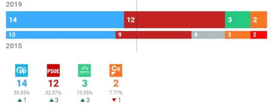 Resultados Ayuntamiento de Málaga