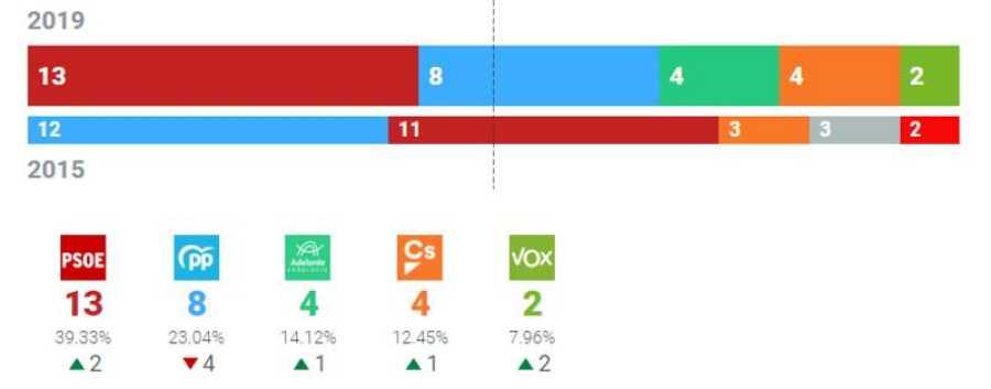 Resultados Ayuntamiento de Sevilla