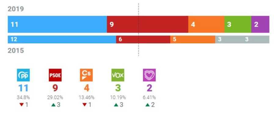 Resultados Ayuntamiento de Murcia