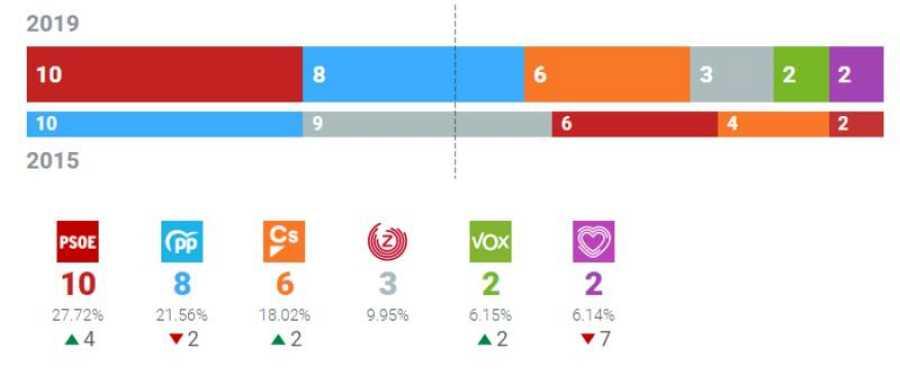 Resultados Ayuntamiento de Zaragoza