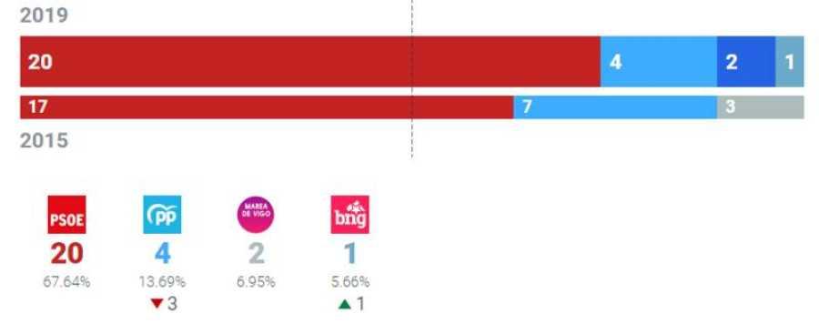 Resultados Ayuntamiento de Vigo