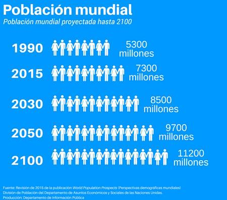 Proyecciones de la población mundial hasta 2100 según Naciones Unidas.