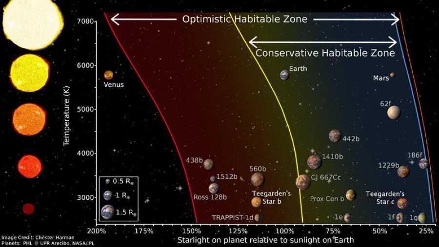 Ilustración de la zona habitable para diferentes estrellas.