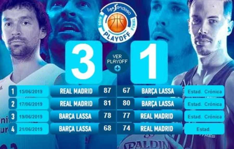 Infografía de la final de la Liga ACB