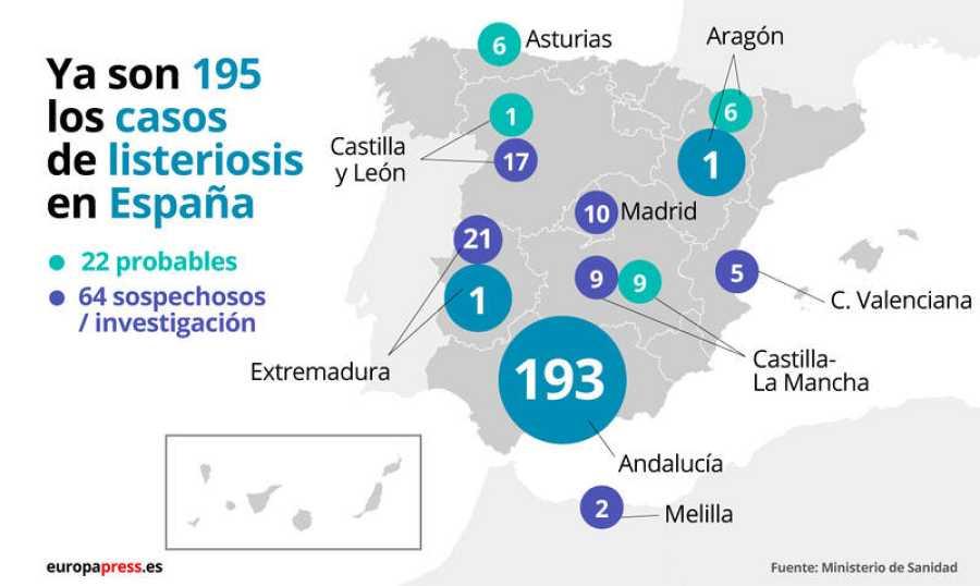 Casos de listeriosis en España