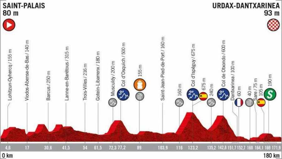 Perfil de la 11ª etapa: Saint Palais - Urdax Dantxarinea (180 Km).