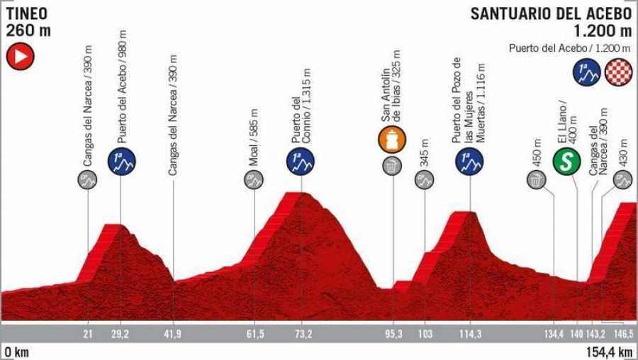 Perfil de la 15ª etapa: Tineo - Santuario de Acebo (154,4km.).