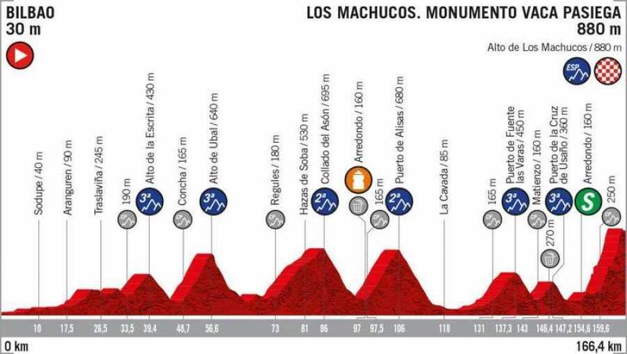 Perfil de la etapa 13ª etapa: Bilbao - Los Machucos (166,4 Km.).