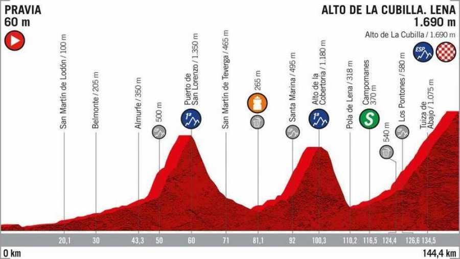 Perfil de la 16ª etapa: Pravia - Alto de la Cubilla (144,4km.).