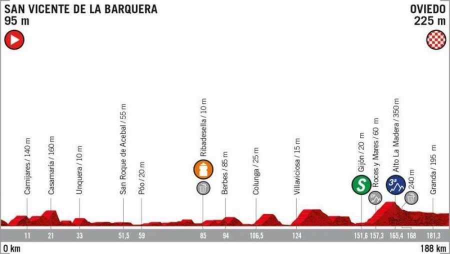 Perfil de la 14ª etapa: San Vicente de la Barquera - Oviedo (188 Km.).