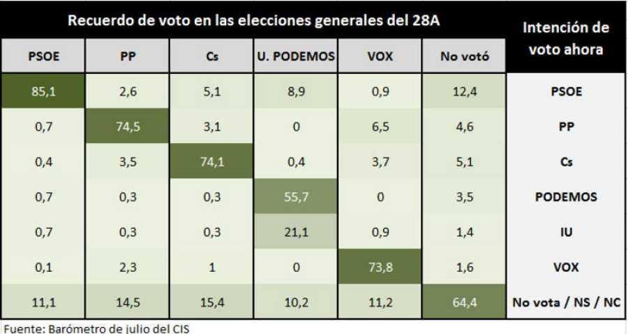 Barómetro del CIS de julio. Intención de voto cruzada con recuerdo de voto el 28A