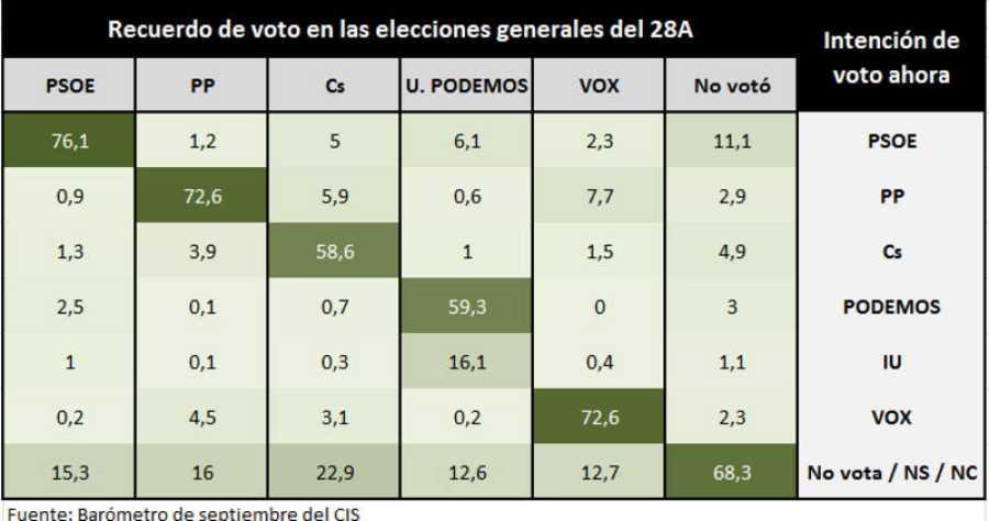 Barómetro del CIS de septiembre. Intención de voto cruzada con recuerdo de voto el 28A