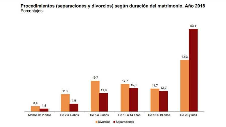 Las parejas se divorcian o separan, de media, 16,8 años después de su boda