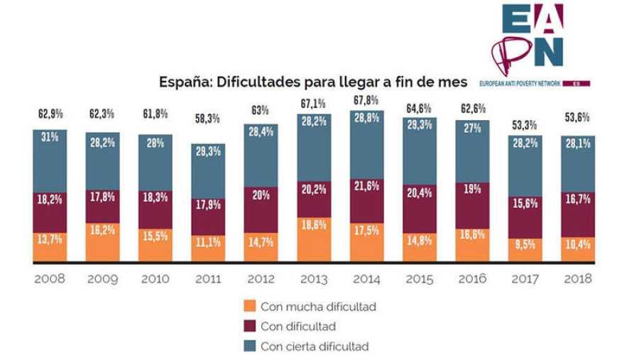 Más de la mitad de los españoles tiene dificultades para llegar a final de mes, según la Red Europea de Lucha contra la Pobreza y la Exclusión Social en el Estado Español