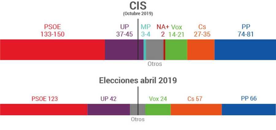 Encuesta CIS y elecciones 28A: Bloque de izquierda frente a bloque de derecha