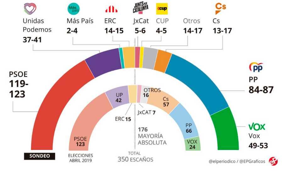 Encuesta de El Periódico sobre las elecciones generales del 10N