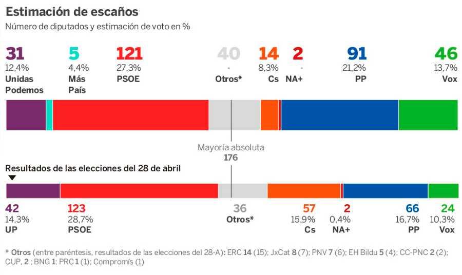 Encuesta de El País sobre las elecciones generales del 10N