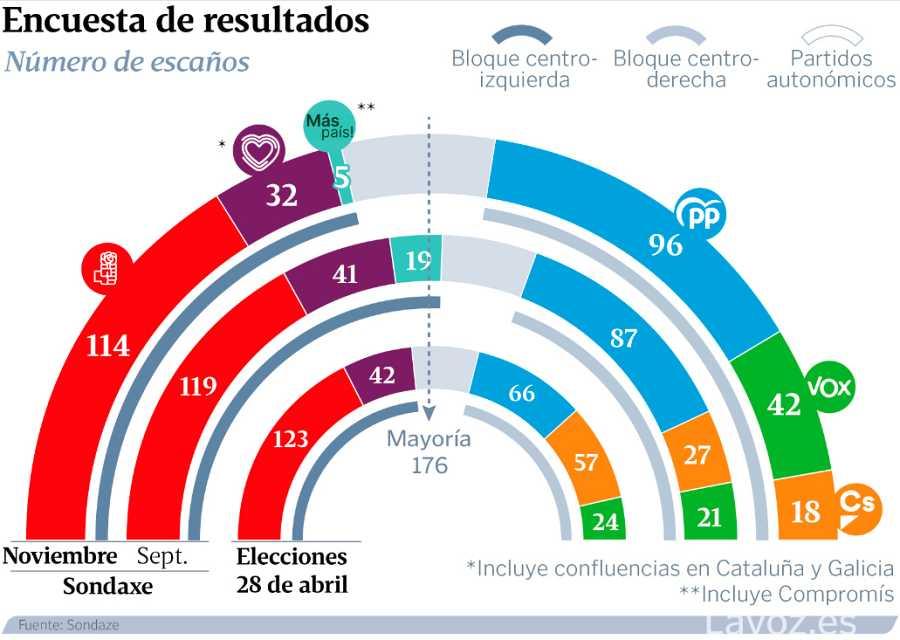 Encuesta de La Voz de Galicia sobre las elecciones generales del 10N