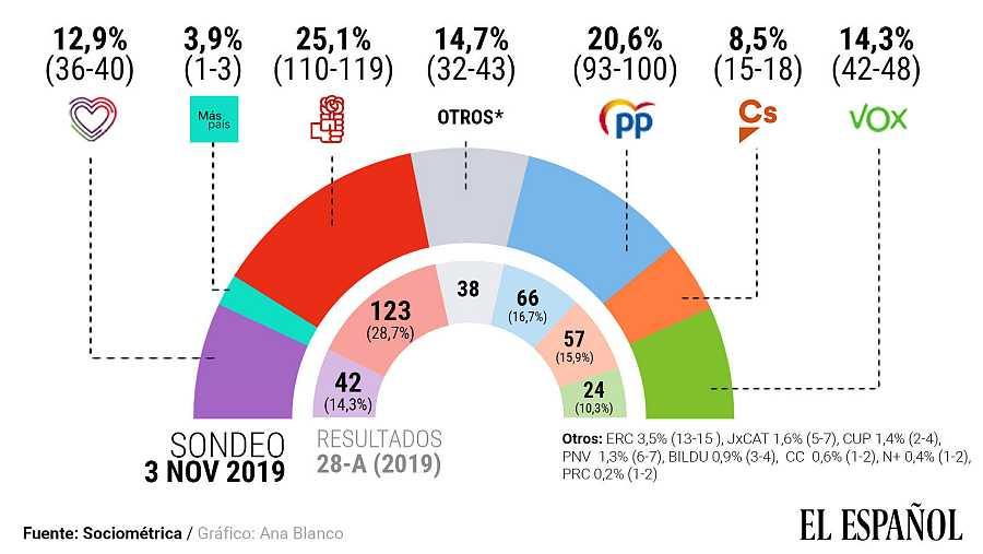 Encuesta de Sociométrica para El Español.