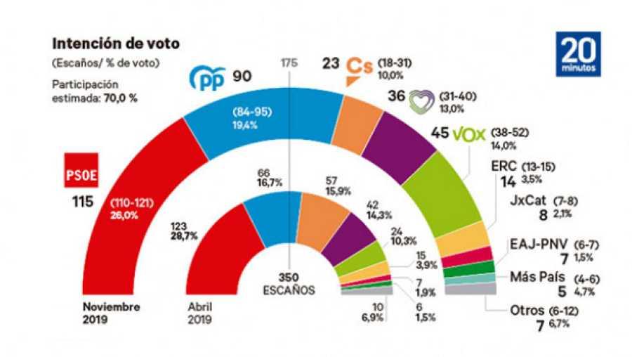 Barómetro electoral de Ipsos para 20Minutos y el grupo Henneo