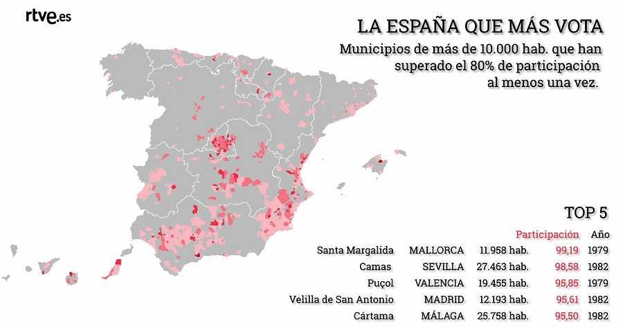 Los datos hablan: Los municipios que han superado al menos una vez el 80% de participación en unas elecciones generales.