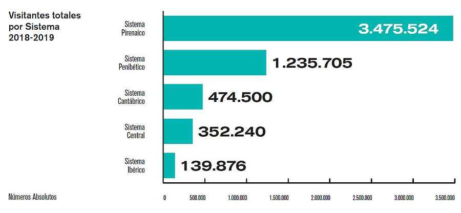 Gráfico: Visitantes totales por sistéma montañoso, temporada 2018-19.