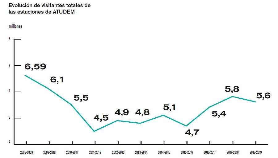 Gráfico: Evolución de visitantes totales a las estaciones ATUDEM en la temporada 2018-19.