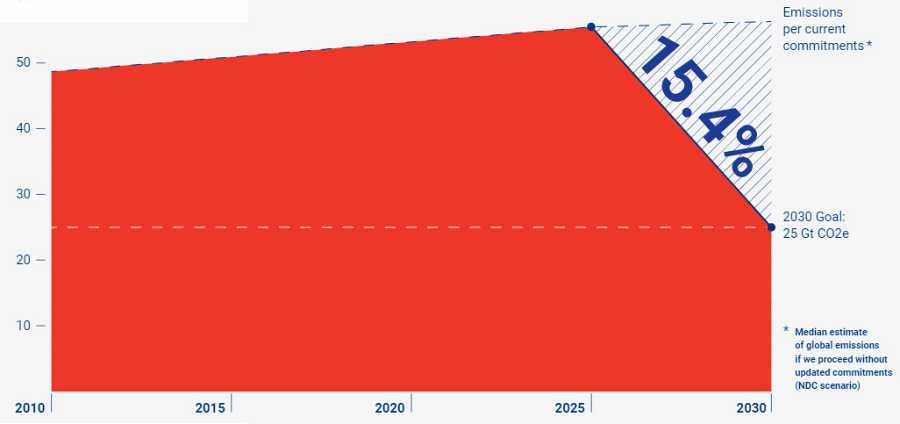 El objetivo de limitar el aumento de temperatura global de 1,5ºC es casi imposible hoy.