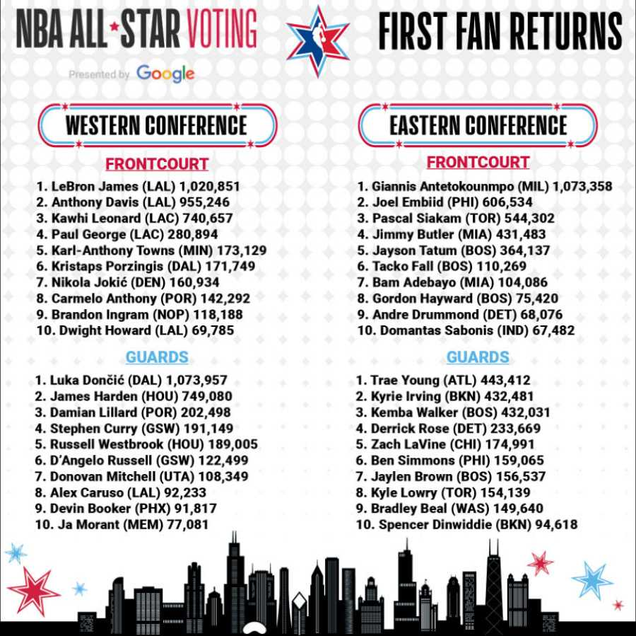 Lista de votaciones para el All-Star