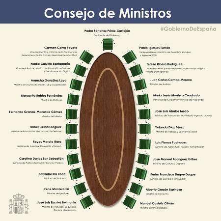 Composición del Consejo de Ministros y el lugar que ocupan en la mesa.