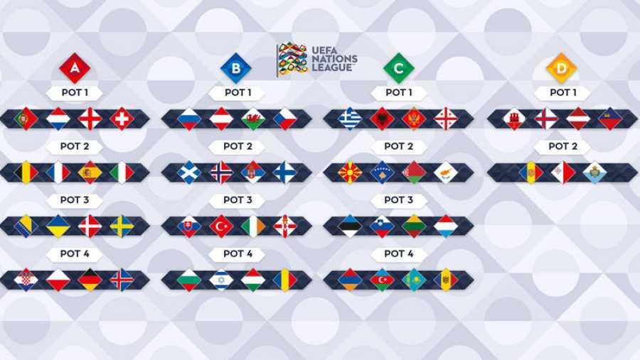 Distribución de las 55 selecciones en la Liga de Naciones de la UEFA.