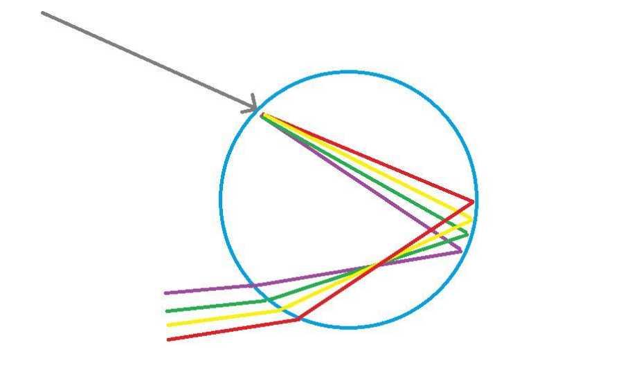 Arcoiris - Cómo lo vemos