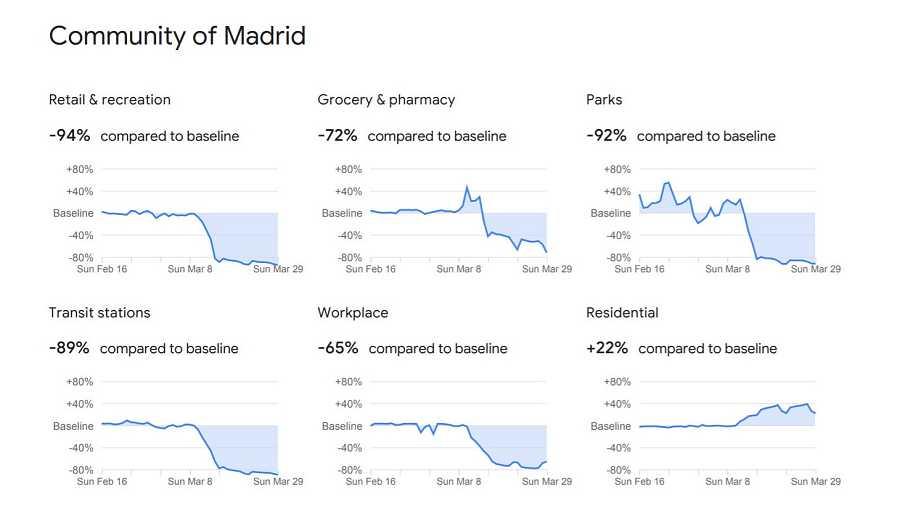 Gráficos relativos a la Comunidad de Madrid.