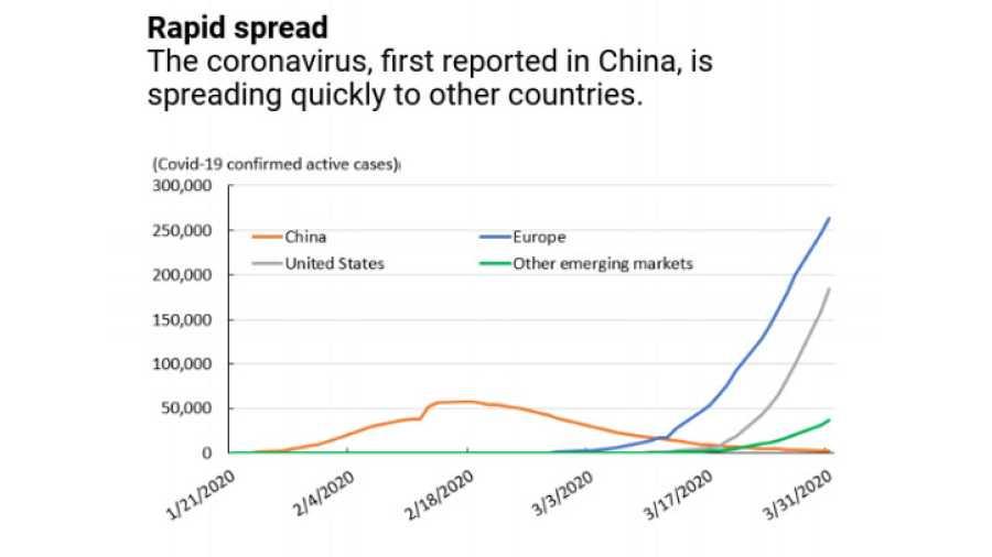 La rápida expansión del coronavirus desde China a otros países.