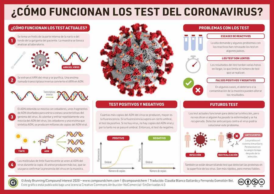 ¿Cómo funcionan los test del coronavirus?
