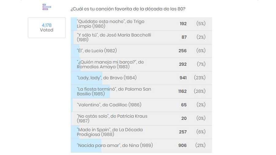 Resultados de la encuesta de 'La mejor canción de España en Eurovisión' en los 80