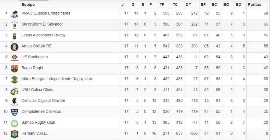 Imagen: Así queda la clasificación de División de Honor 2019-20 tras la cancelación
