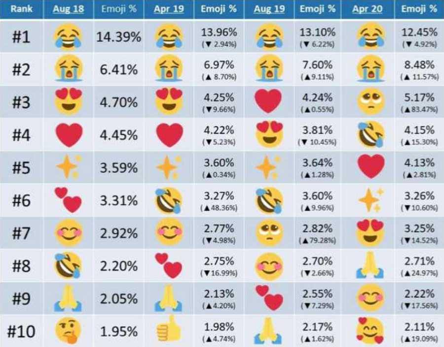 Variación del uso de emojis
