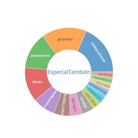 Imagen 3 usuarios #especialtambién