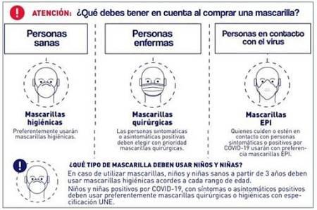 Ilustración del Ministerio de Consumo con indicaciones a tener en cuenta a la hora de adquirir una mascarilla.