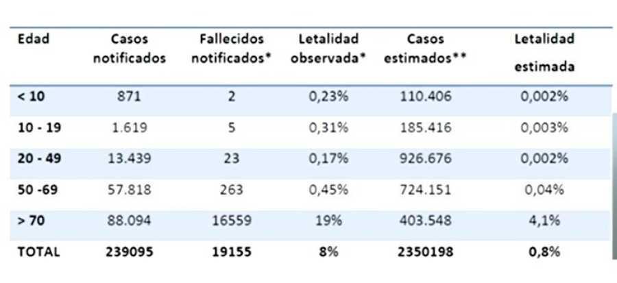 Letalidad observada (datos oficiales de Sanidad) frente a la letalidad estimada por el estudio de seroprevalencia