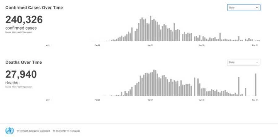 Gráfico elaborado por la OMS, con los datos de fallecimientos en España a fecha de 4 de junio