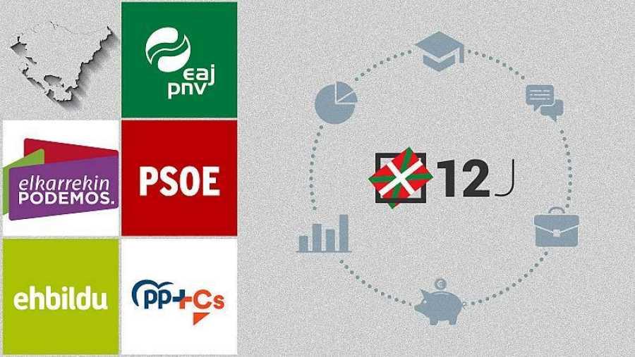 Comparador de programas de los partidos vascos