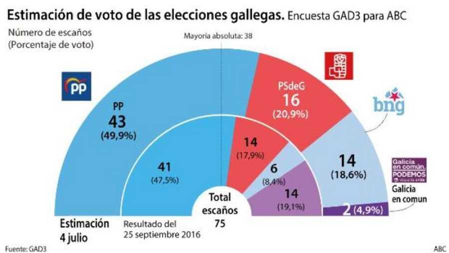 Estimación de voto de las elecciones gallegas, según el sondeo de ABC.