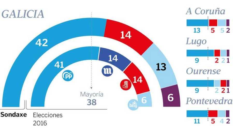 Elecciones gallegas 2020: Encuesta de Sondaxe, publicada en La Voz de Galicia.
