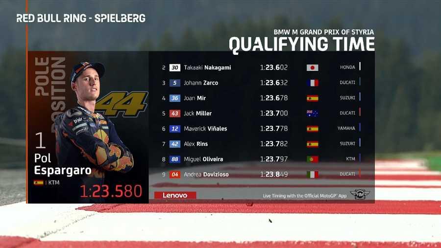 Imagen: Resultados de la calificación de MotoGP
